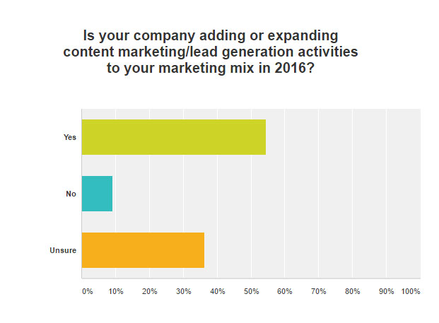 Manufacturing marketers thoughts on content marketing a final suggestion if youre skeptical about content marketing take a step back know that content marketing is not a quick fix so if you choose not to malvernweather Gallery