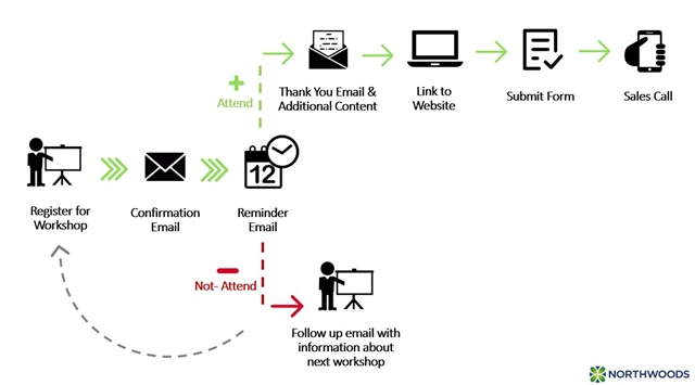 Marketing Automation Flowchart