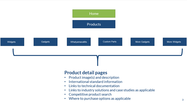 Product details sitemap example