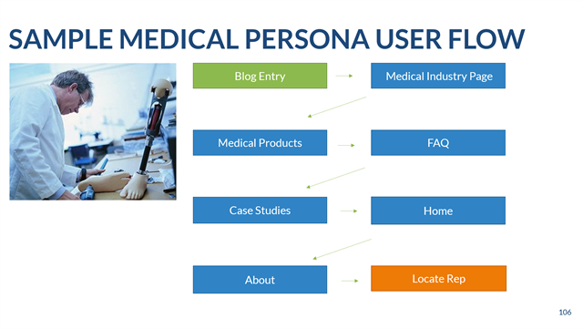 Sample medical persona user fllow