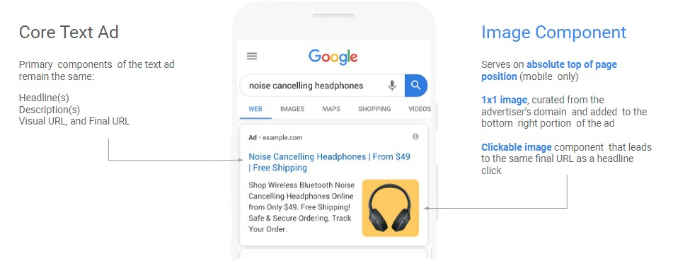 Image that breaks down the new extension for Google Ads